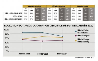 Covid-19 : quel impact sur le secteur de l'hôtellerie en France et en Europe ? EXTENDAM met en place un indicateur de suivi de I'hôtellerie d'affaires