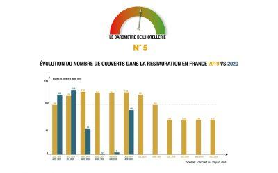 COVID-19 : quel impact sur l'hôtellerie d'affaires en Europe ? Retrouvez les résultats de la 5ème édition du baromètre EXTENDAM